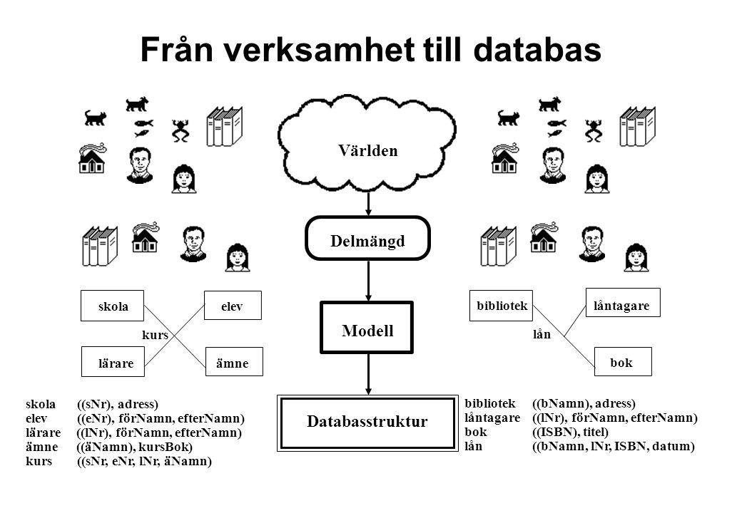 Från konceptuellt schema till databas Huvudsteg 1.