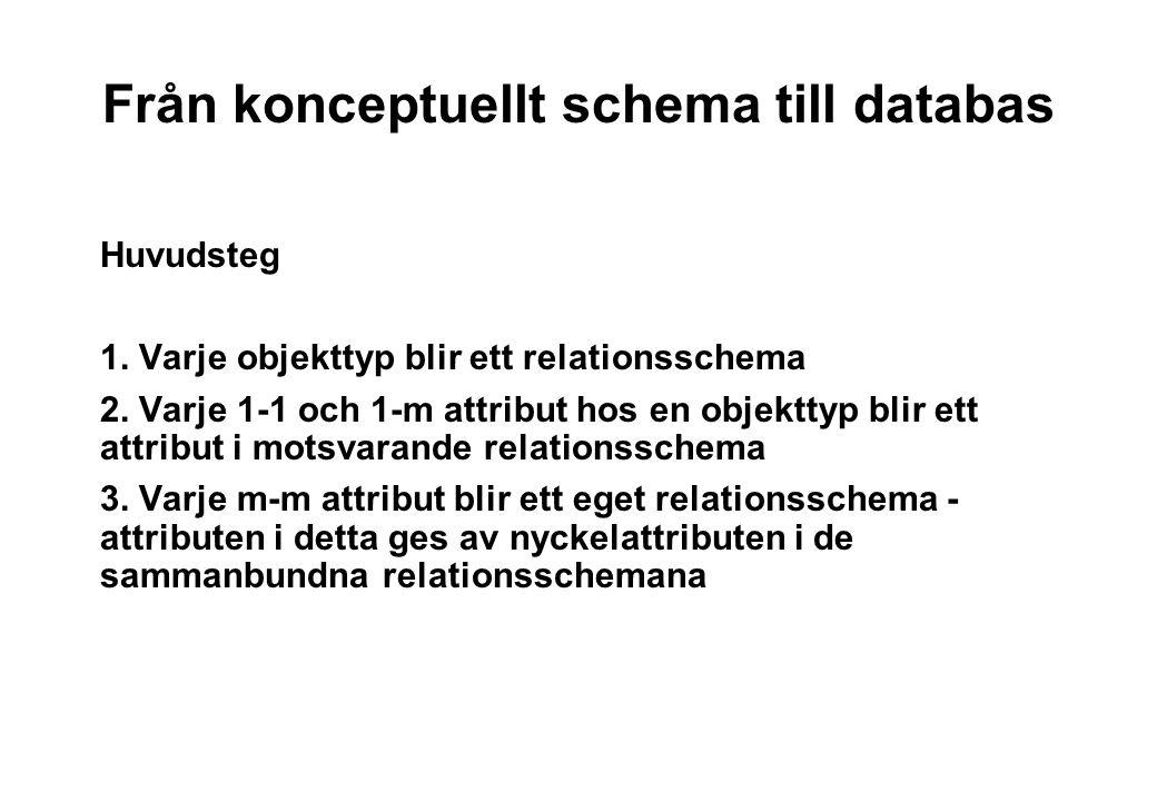 Från konceptuellt schema till databas PERSONBIL StringInteger String äger (m,m,p,p) regnr märke åldernamn
