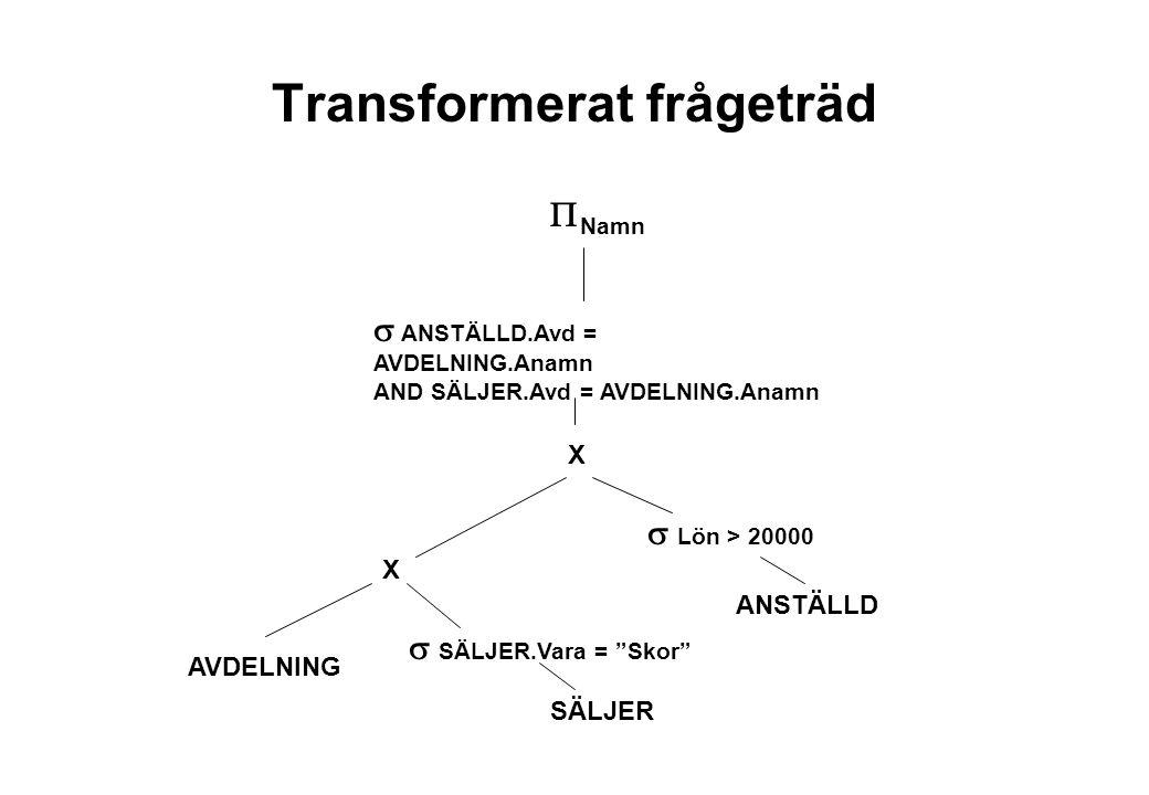 Transformerat frågeträd  Namn ANSTÄLLD AVDELNING SÄLJER  ANSTÄLLD.Avd = AVDELNING.Anamn AND SÄLJER.Avd = AVDELNING.Anamn X X  Lön > 20000  SÄLJER.Vara = Skor
