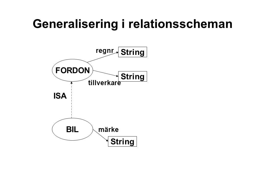 Generalisering i relationsscheman BIL FORDON ISA String regnr tillverkare märke