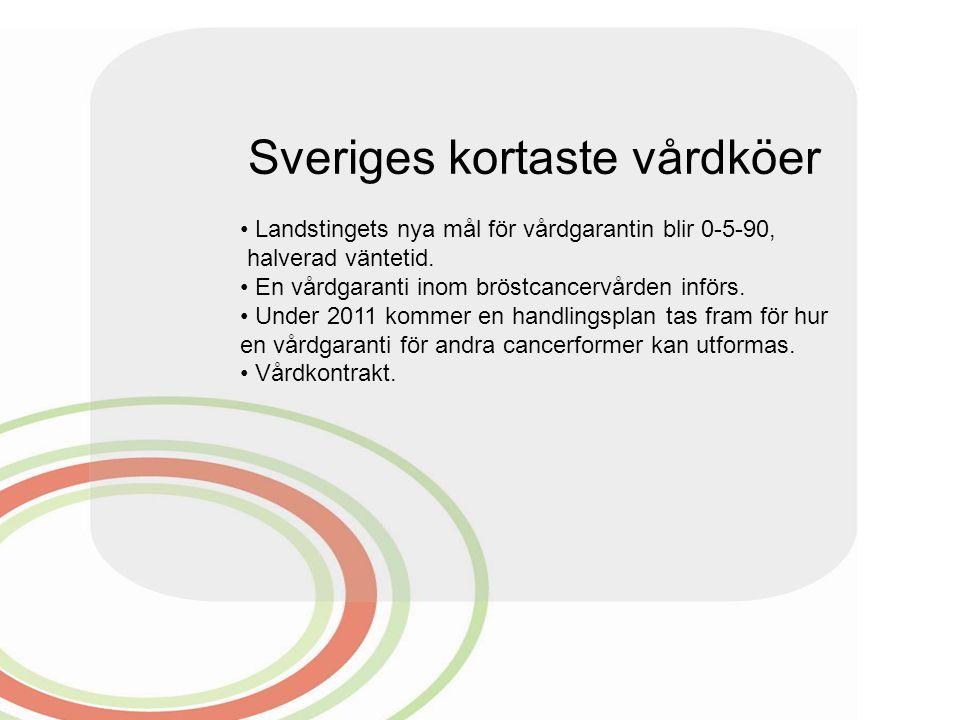 Sveriges kortaste vårdköer Landstingets nya mål för vårdgarantin blir 0-5-90, halverad väntetid. En vårdgaranti inom bröstcancervården införs. Under 2