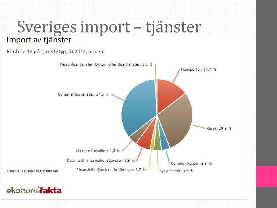 Sveriges import – tjänster