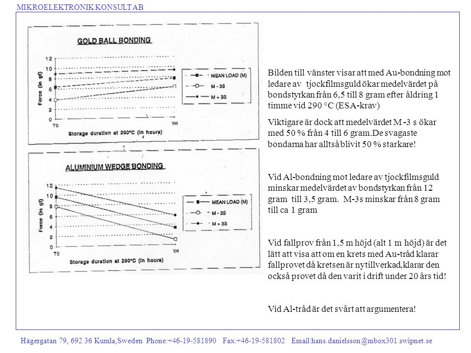 MIKROELEKTRONIK KONSULT AB Hägergatan 79, 692 36 Kumla,Sweden Phone:+46-19-581890 Fax:+46-19-581802 Email:hans.danielsson@mbox301.swipnet.se Bilden ti
