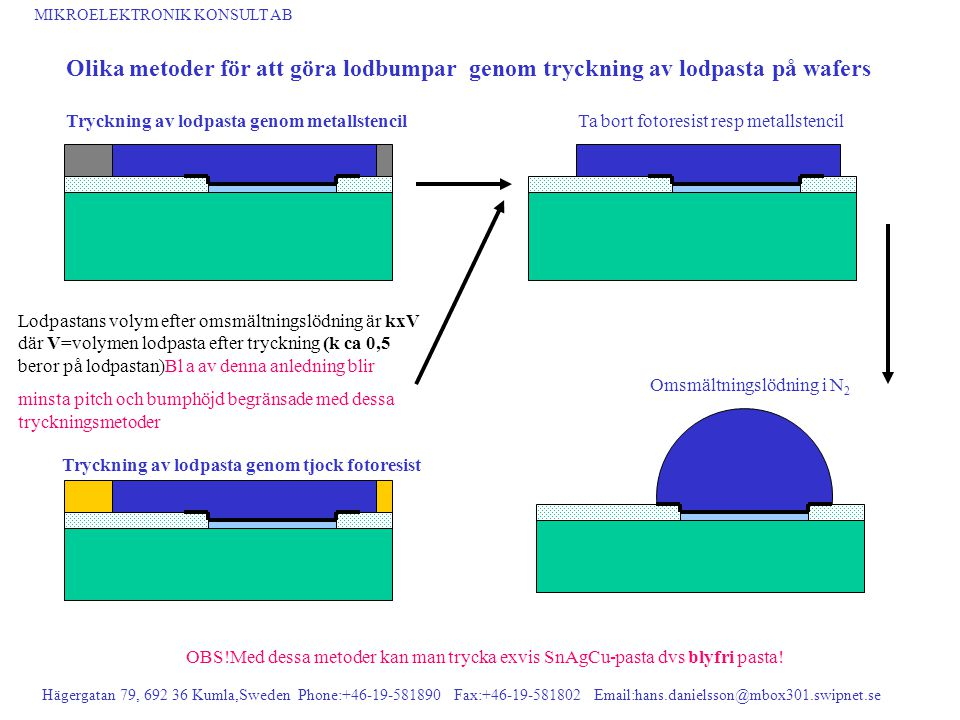 MIKROELEKTRONIK KONSULT AB Hägergatan 79, 692 36 Kumla,Sweden Phone:+46-19-581890 Fax:+46-19-581802 Email:hans.danielsson@mbox301.swipnet.se Olika met