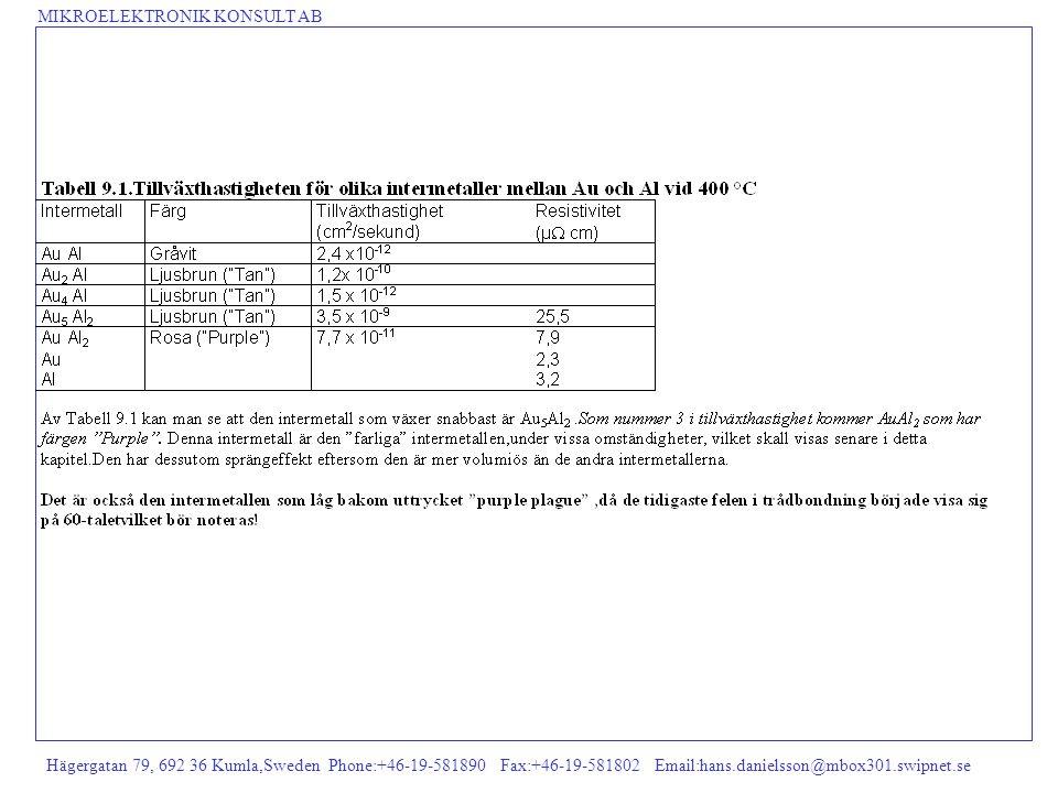 MIKROELEKTRONIK KONSULT AB Hägergatan 79, 692 36 Kumla,Sweden Phone:+46-19-581890 Fax:+46-19-581802 Email:hans.danielsson@mbox301.swipnet.se