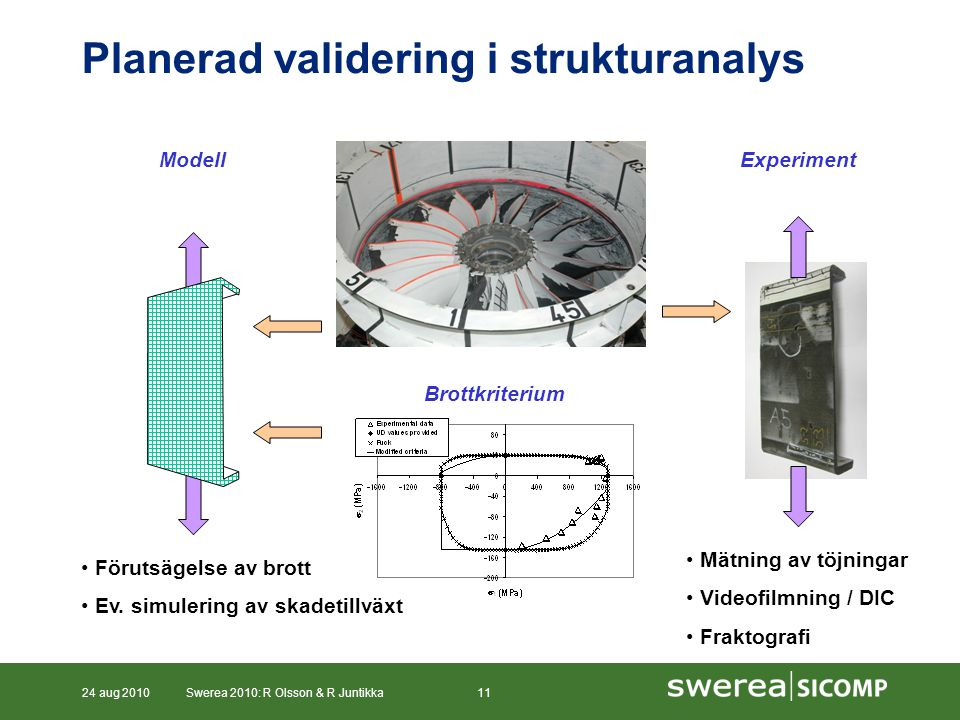 24 aug 2010Swerea 2010: R Olsson & R Juntikka11 Planerad validering i strukturanalys Mätning av töjningar Videofilmning / DIC Fraktografi ExperimentModell Brottkriterium Förutsägelse av brott Ev.
