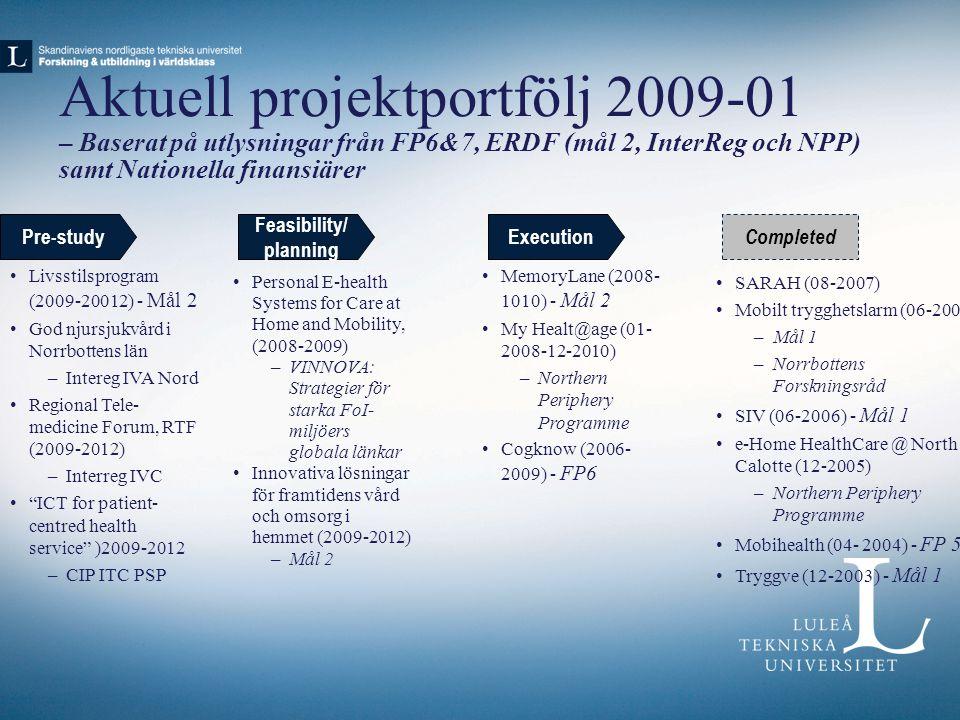 Aktuell projektportfölj 2009-01 – Baserat på utlysningar från FP6&7, ERDF (mål 2, InterReg och NPP) samt Nationella finansiärer Pre-study Completed Feasibility/ planning Execution Livsstilsprogram (2009-20012) - Mål 2 God njursjukvård i Norrbottens län –Intereg IVA Nord Regional Tele- medicine Forum, RTF (2009-2012) –Interreg IVC ICT for patient- centred health service )2009-2012 –CIP ITC PSP Personal E-health Systems for Care at Home and Mobility, (2008-2009) –VINNOVA: Strategier för starka FoI- miljöers globala länkar Innovativa lösningar för framtidens vård och omsorg i hemmet (2009-2012) –Mål 2 MemoryLane (2008- 1010) - Mål 2 My Healt@age (01- 2008-12-2010) –Northern Periphery Programme Cogknow (2006- 2009) - FP6 SARAH (08-2007) Mobilt trygghetslarm (06-2006) –Mål 1 –Norrbottens Forskningsråd SIV (06-2006) - Mål 1 e-Home HealthCare @ North Calotte (12-2005) –Northern Periphery Programme Mobihealth (04- 2004) - FP 5 Tryggve (12-2003) - Mål 1