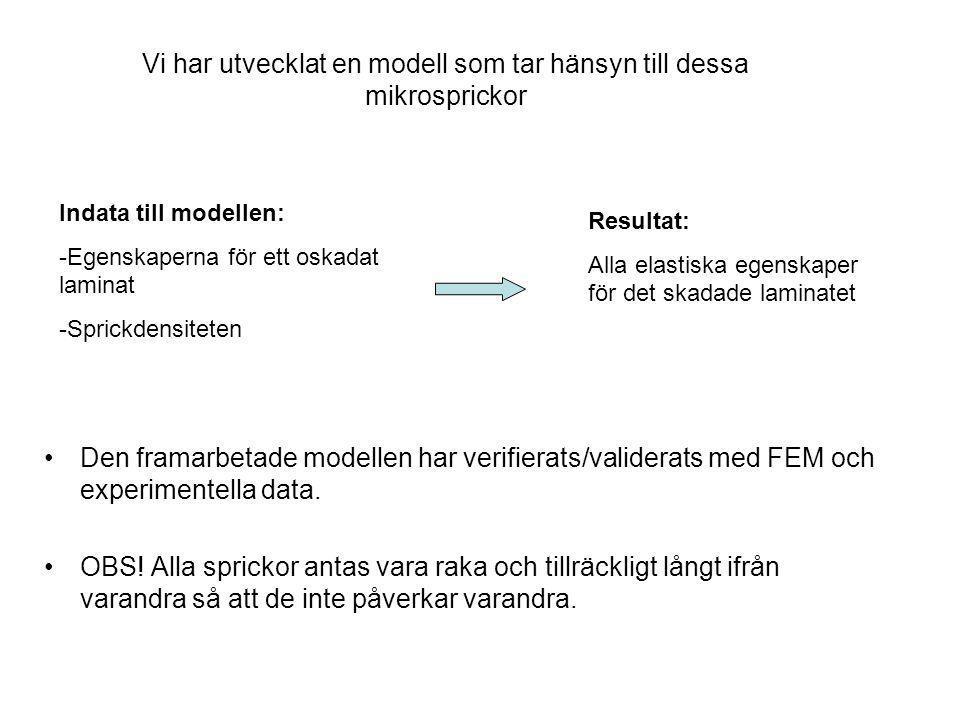 Den framarbetade modellen har verifierats/validerats med FEM och experimentella data.