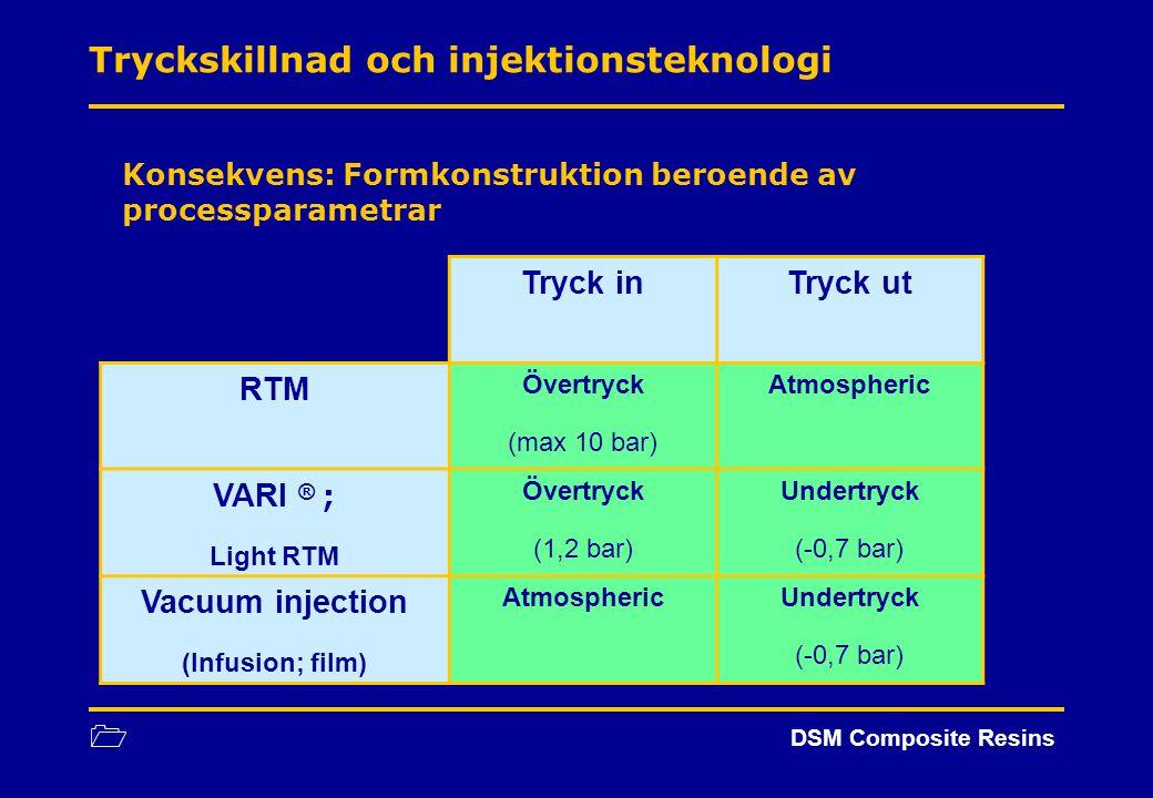 1 DSM Composite Resins Tryckskillnad och injektionsteknologi Konsekvens: Formkonstruktion beroende av processparametrar Tryck inTryck ut RTM Övertryck