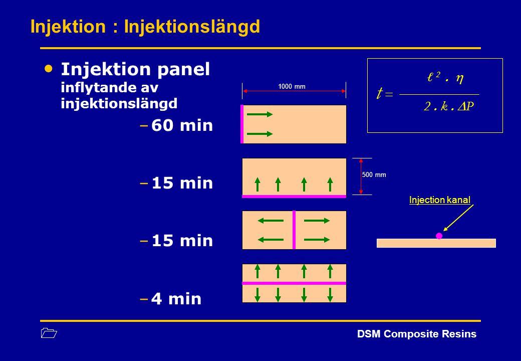 1 DSM Composite Resins Injektion panel inflytande av injektionslängd –60 min –15 min –4 min Injektion : Injektionslängd 1000 mm 500 mm ℓ 2.  t = 2. k