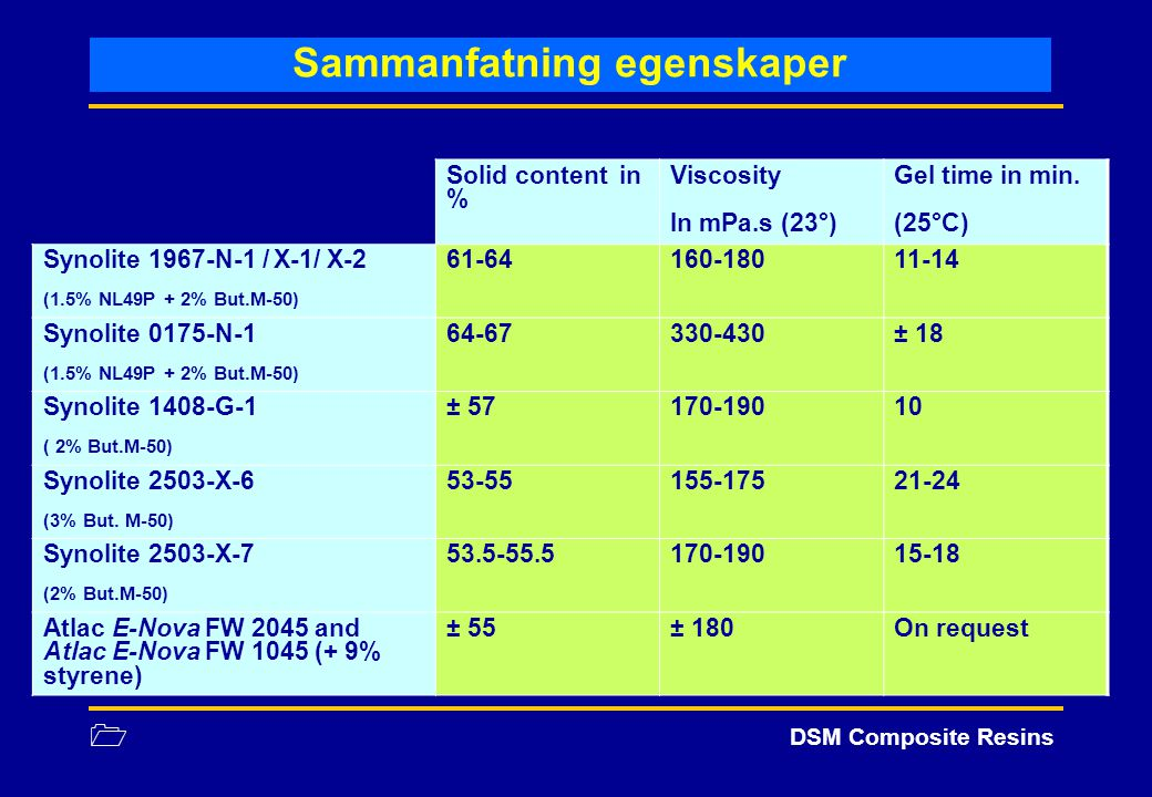 1 DSM Composite Resins Sammanfatning egenskaper Solid content in % Viscosity In mPa.s (23°) Gel time in min. (25°C) Synolite 1967-N-1 / X-1/ X-2 (1.5%