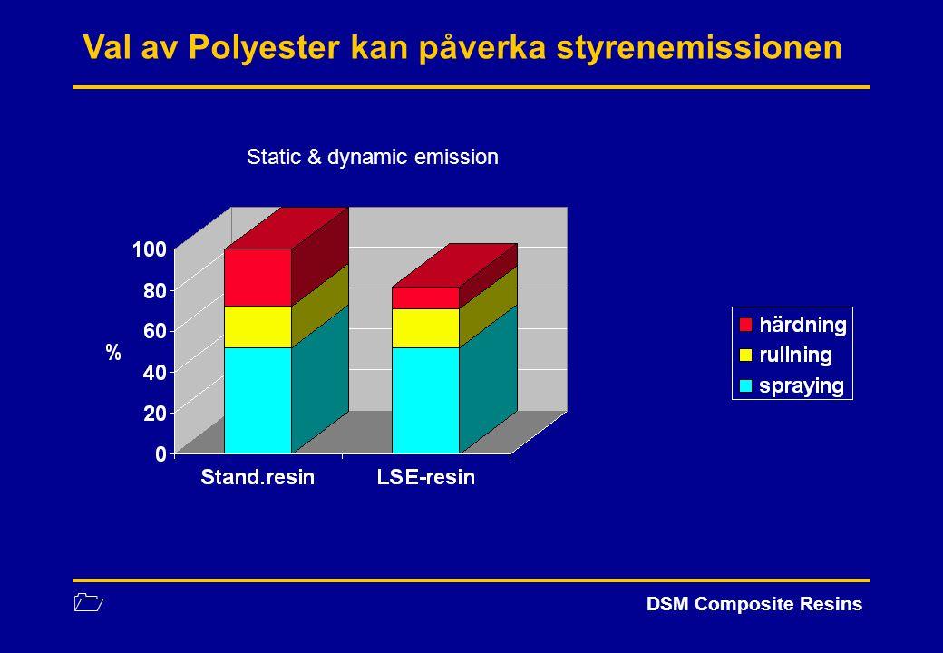 1 DSM Composite Resins Dynamisk styrenemission (AVK-method) Inflytande av styrenhalt på dynamisk styrenemission: 4240 37 3025