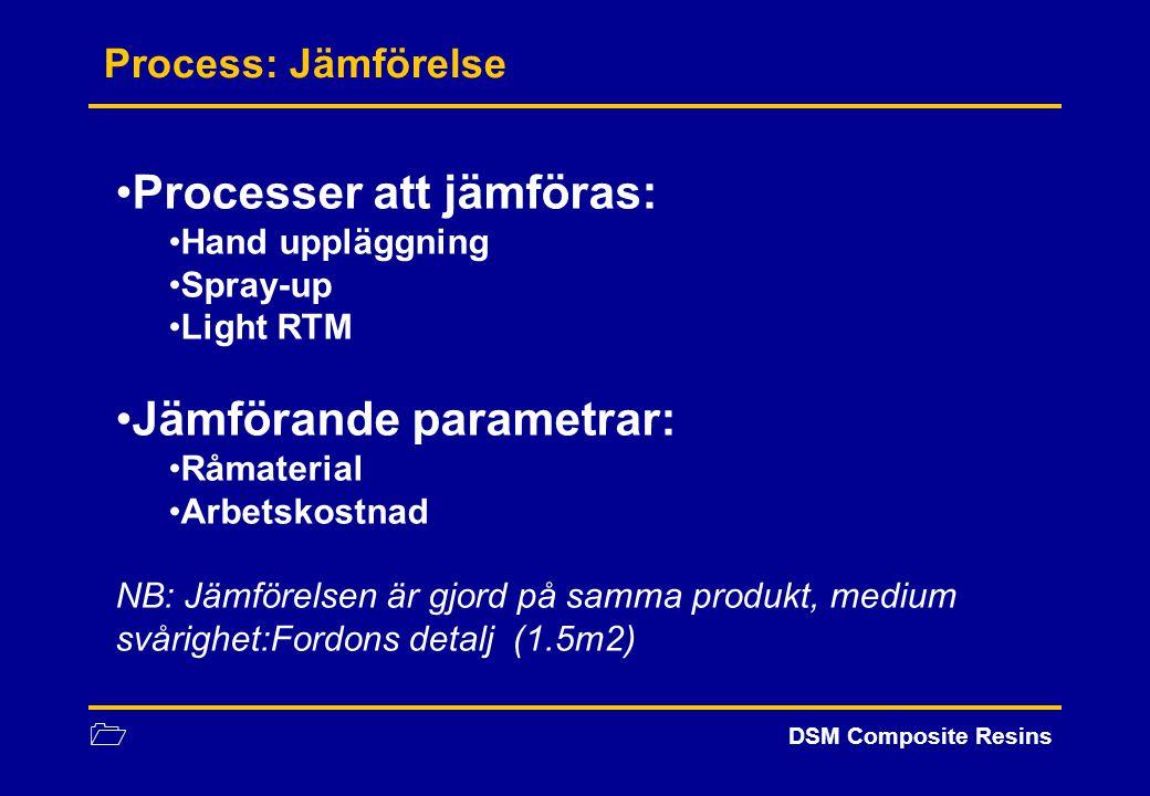 1 DSM Composite Resins Process: Jämförelse Processer att jämföras: Hand uppläggning Spray-up Light RTM Jämförande parametrar: Råmaterial Arbetskostnad