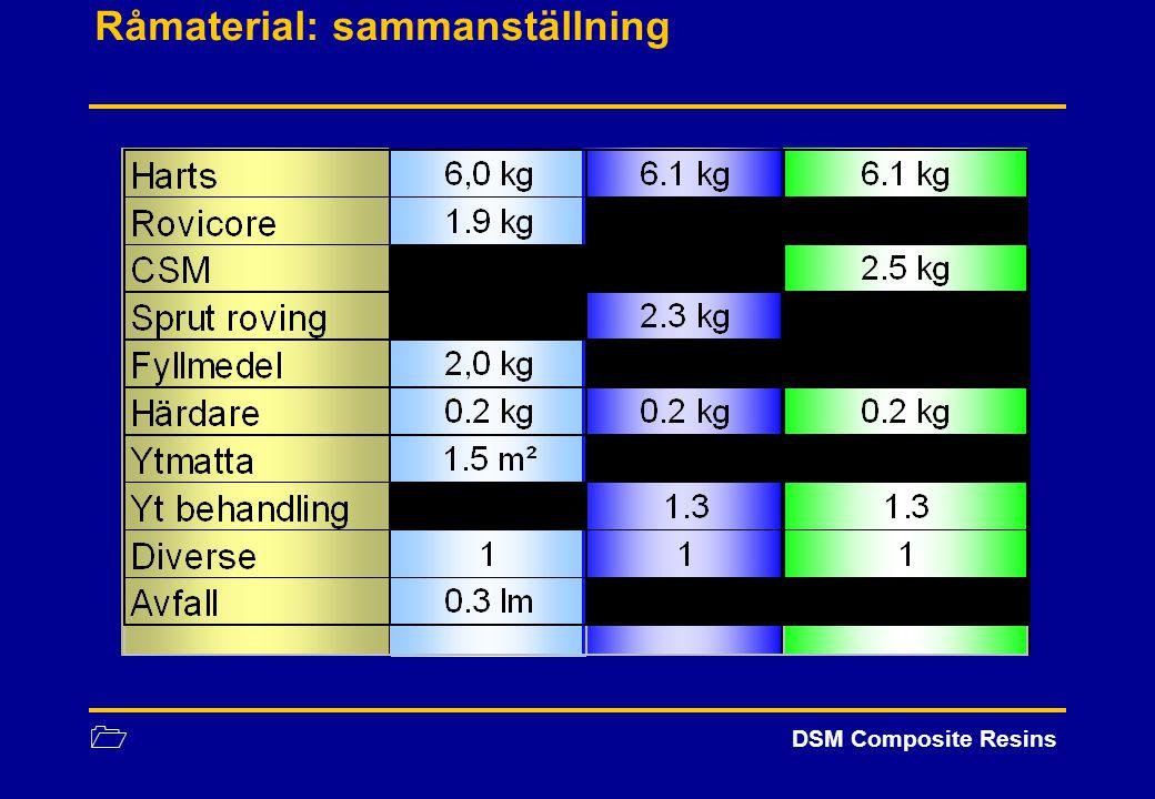 1 DSM Composite Resins Råmaterial: sammanställning