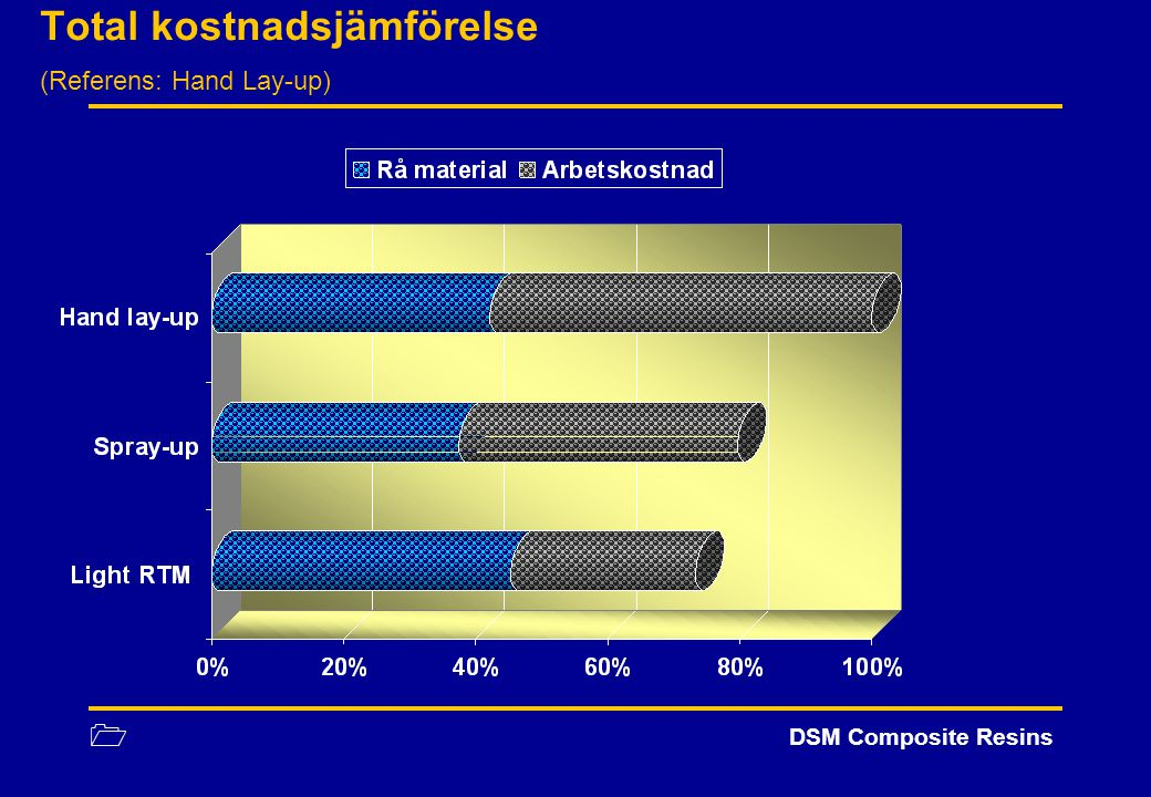 1 DSM Composite Resins Total kostnadsjämförelse (Referens: Hand Lay-up)
