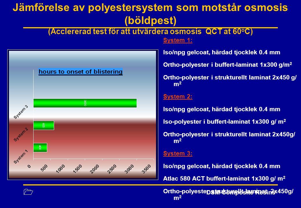 1 DSM Composite Resins Jämförelse av polyestersystem som motstår osmosis (böldpest) (Acclererad test för att utvärdera osmosis QCT at 60 o C) System 1