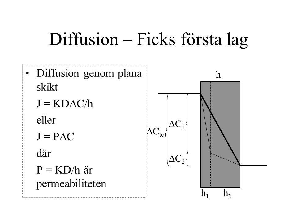 Diffusion – Ficks första lag Diffusion genom plana skikt J = KD  C/h eller J = P  C där P = KD/h är permeabiliteten  C tot C1C1 C2C2 h h2h2 h1h