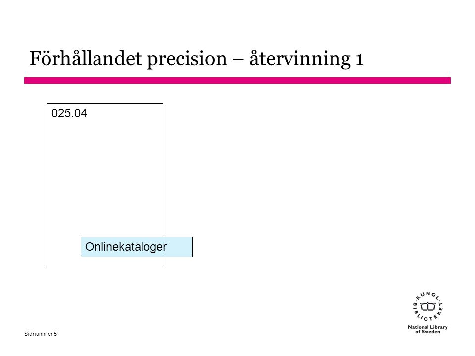 Sidnummer Varför kontrollerad vokabulär.