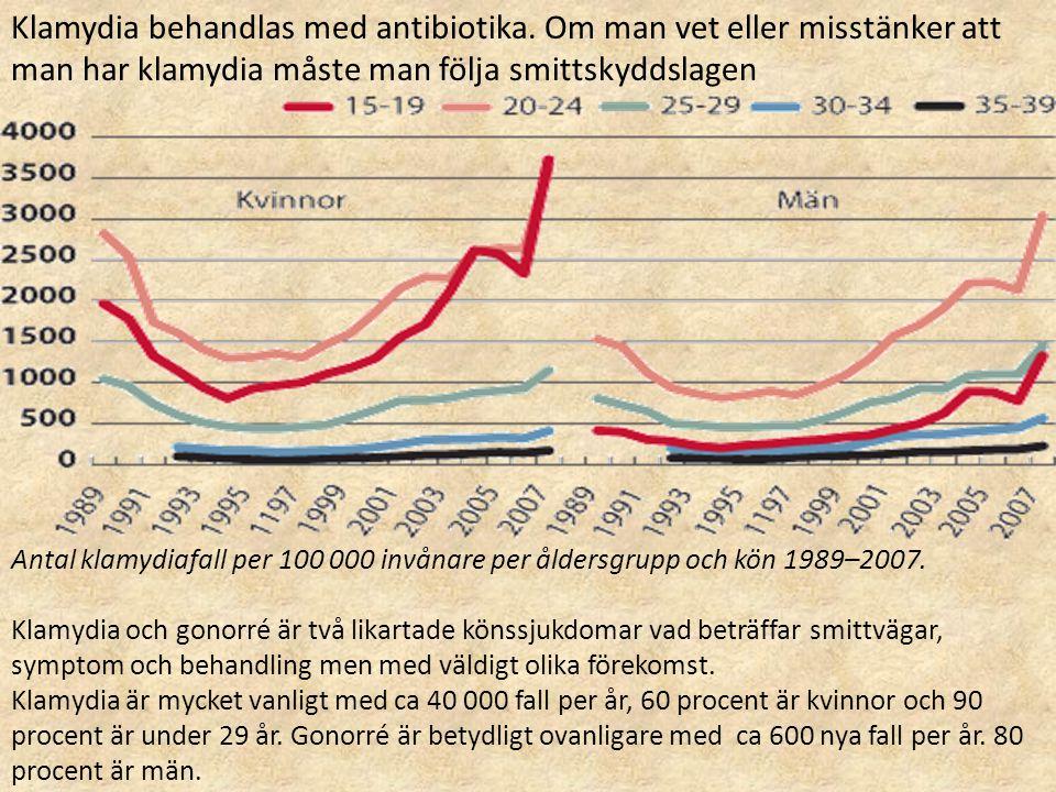 Antal klamydiafall per 100 000 invånare per åldersgrupp och kön 1989–2007. Klamydia och gonorré är två likartade könssjukdomar vad beträffar smittväga