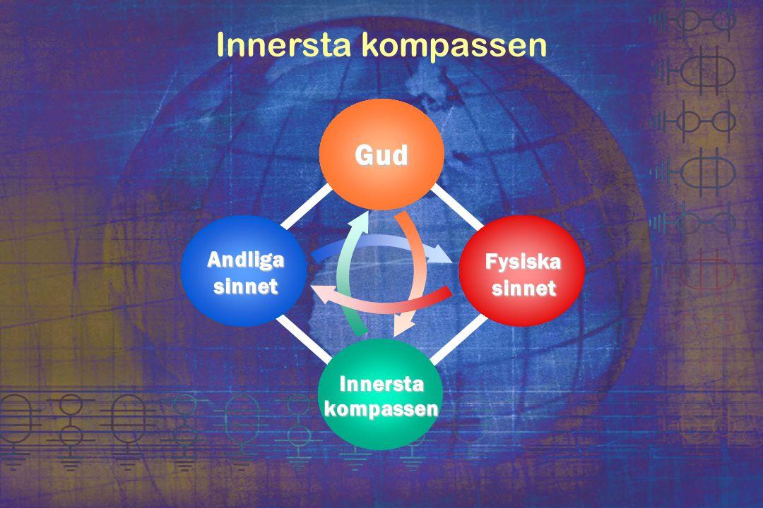 Innersta kompassen Fysiska sinnet Andligasinnet Gud