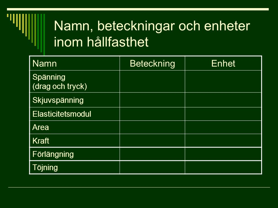Namn, beteckningar och enheter inom hållfasthet NamnBeteckningEnhet Spänning (drag och tryck) Skjuvspänning Elasticitetsmodul Area Kraft Förlängning Töjning