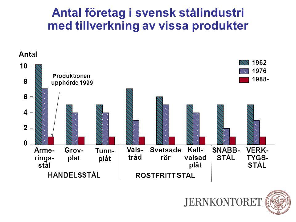 Antal företag i svensk stålindustri med tillverkning av vissa produkter Antal Arme- rings- stål Grov- plåt Tunn- plåt Vals- tråd Svetsade rör Kall- va