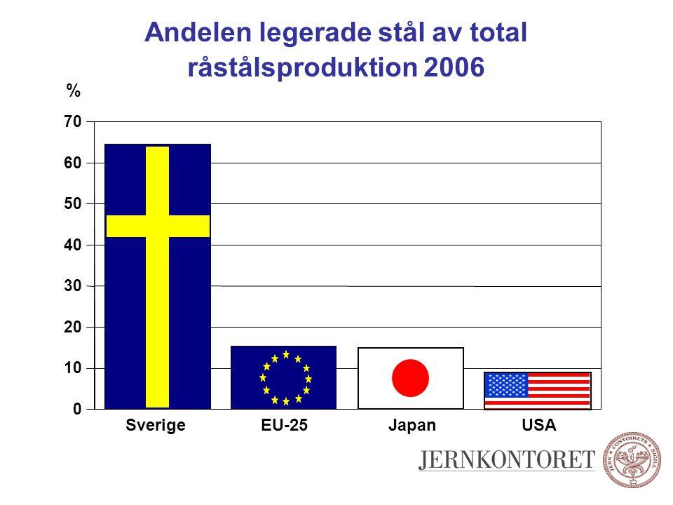 Andelen legerade stål av total råstålsproduktion 2006 0 10 20 30 40 50 60 70 SverigeEU-25JapanUSA %