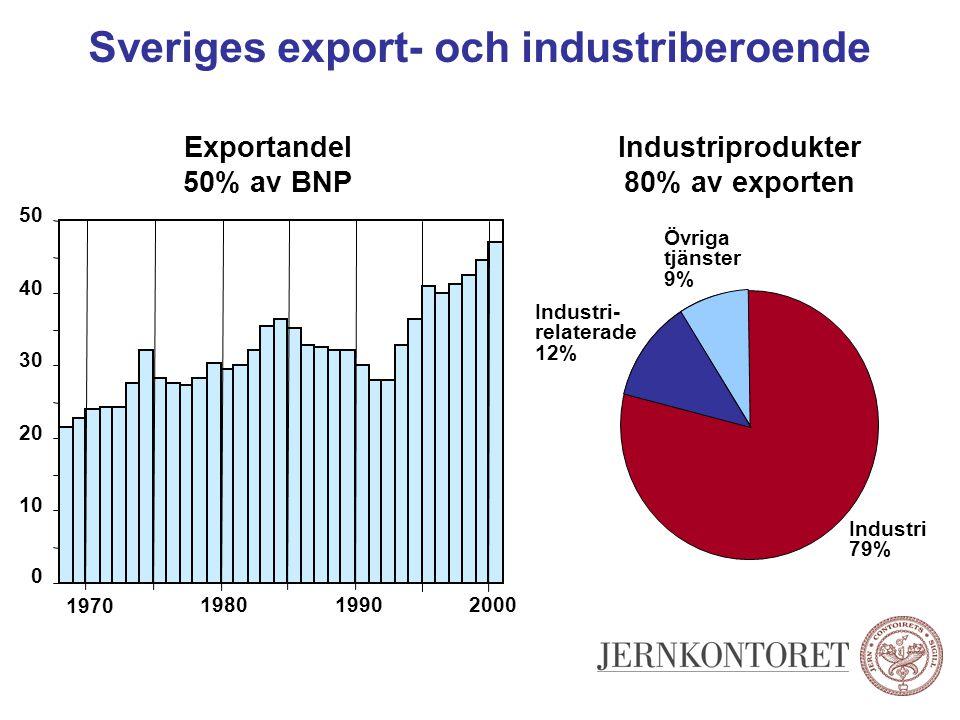 Sveriges export- och industriberoende Övriga tjänster 9% Industri- relaterade 12% Industri 79% Exportandel 50% av BNP Industriprodukter 80% av exporte