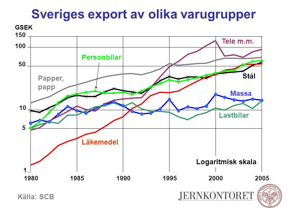 Sveriges export av olika varugrupper GSEK Källa: SCB Logaritmisk skala