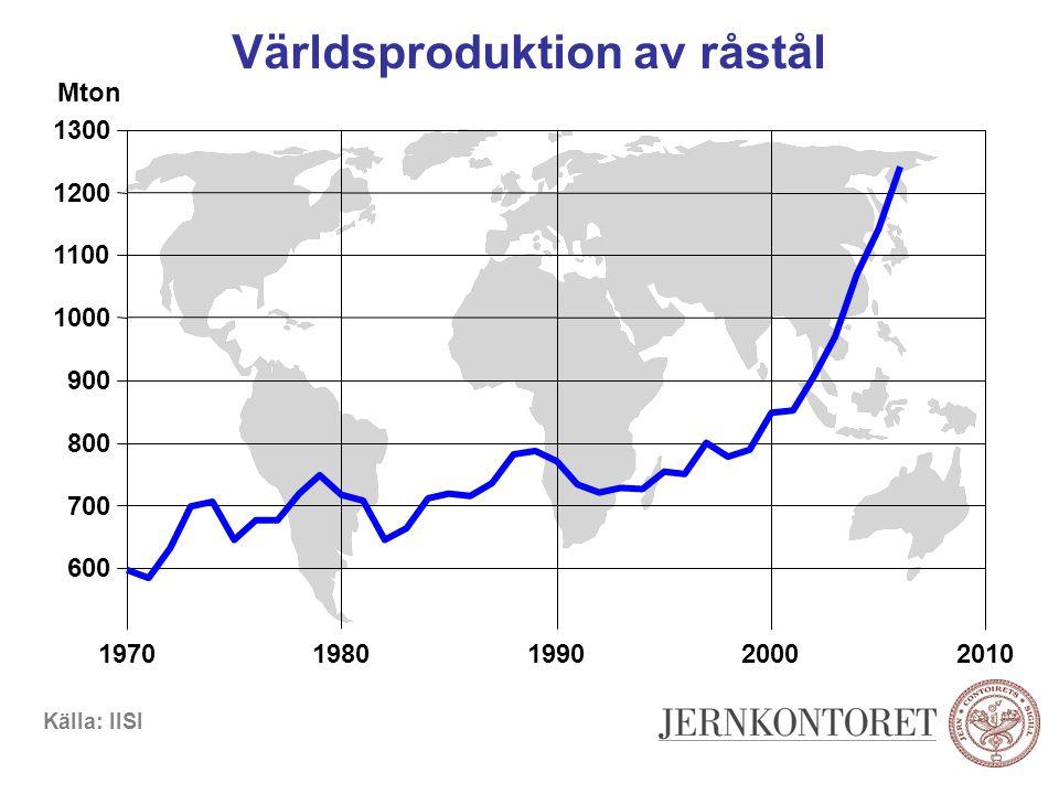 Världsproduktion av råstål Källa: IISI Mton 600 700 800 900 1000 1100 1200 1300 19701980199020002010