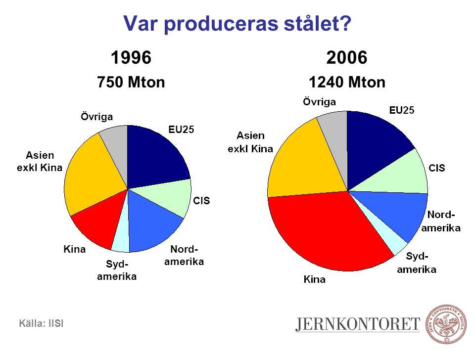 Var produceras stålet? 1996 750 Mton 2006 1240 Mton Kina Syd- amerika Nord- amerika CIS EU25 Övriga Asien exkl Kina Källa: IISI