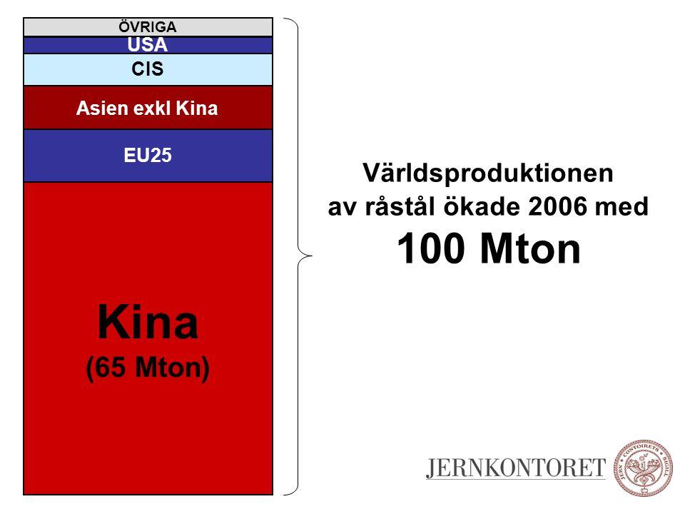 Världsproduktionen av råstål ökade 2006 med 100 Mton Asien exkl Kina EU25 CIS USA ÖVRIGA Kina (65 Mton)