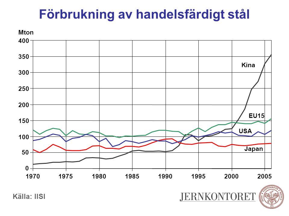 Förbrukning av handelsfärdigt stål 0 50 100 150 200 250 300 350 400 19701975198019851990199520002005 Kina EU15 Japan USA Mton Källa: IISI