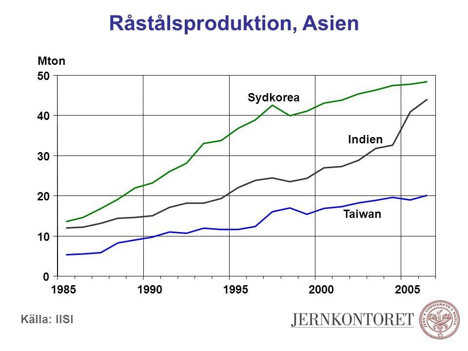 Råstålsproduktion, Asien Källa: IISI 0 10 20 30 40 50 19851990199520002005 Mton Sydkorea Indien Taiwan