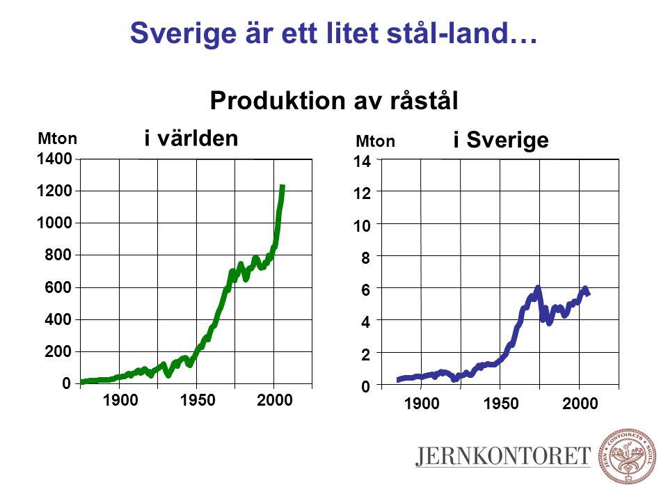 Sverige är ett litet stål-land… Produktion av råstål i världen 0 200 400 600 800 1000 1200 1400 190019502000 i Sverige 0 2 4 6 8 10 12 14 190019502000
