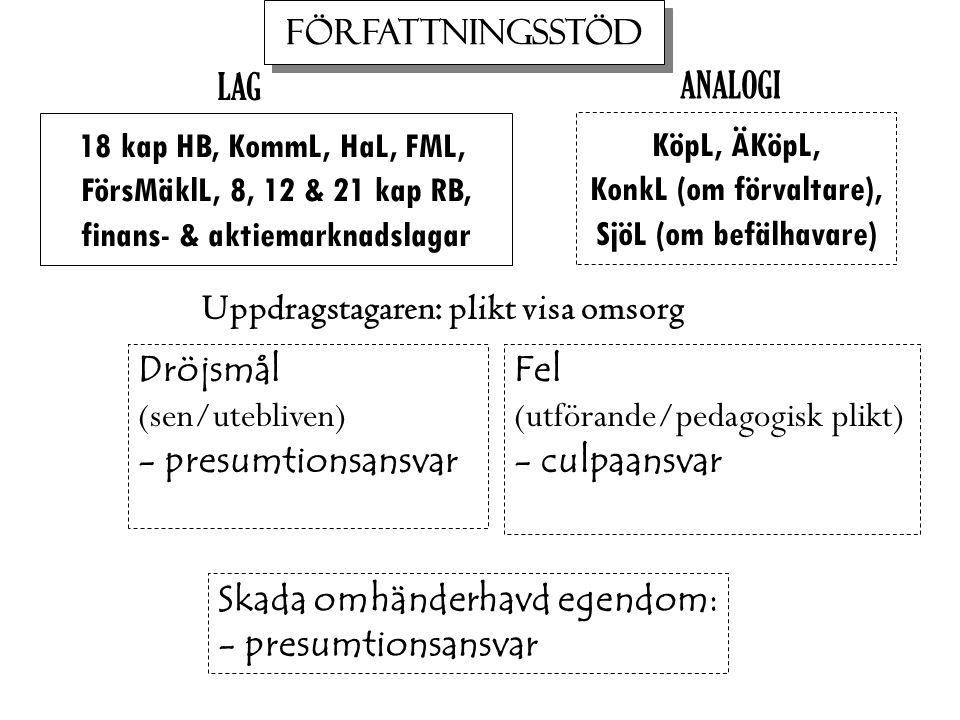 18 kap HB, KommL, HaL, FML, FörsMäklL, 8, 12 & 21 kap RB, finans- & aktiemarknadslagar KöpL, ÄKöpL, KonkL (om förvaltare), SjöL (om befälhavare) Dröjsmål (sen/utebliven) - presumtionsansvar Fel (utförande/pedagogisk plikt) - culpaansvar ANALOGI LAG Uppdragstagaren: plikt visa omsorg Skada omhänderhavd egendom: - presumtionsansvar FÖRFATTNINGSSTÖD