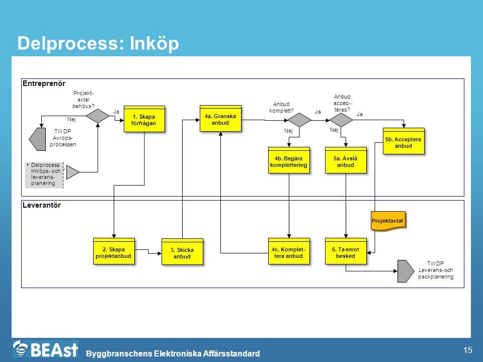 Byggbranschens Elektroniska Affärsstandard Delprocess: Inköp Entreprenör Leverantör Delprocess Inköps- och leverans- planering 1. Skapa förfrågan Till