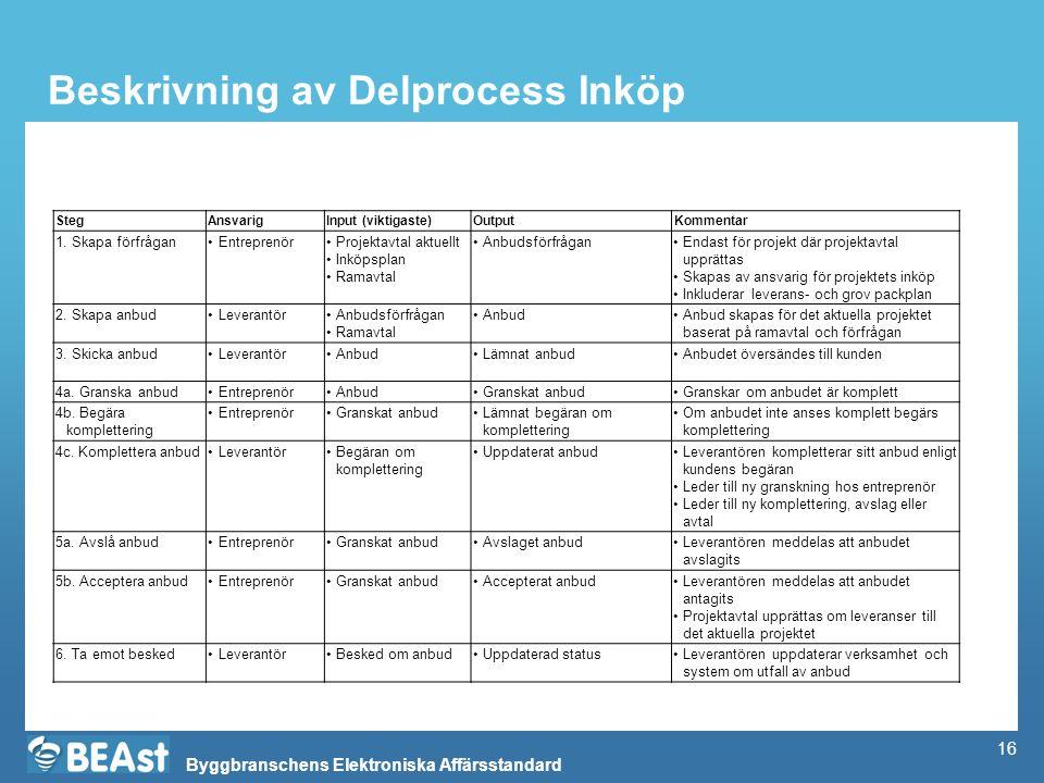 Byggbranschens Elektroniska Affärsstandard Beskrivning av Delprocess Inköp StegAnsvarigInput (viktigaste)OutputKommentar 1. Skapa förfråganEntreprenör