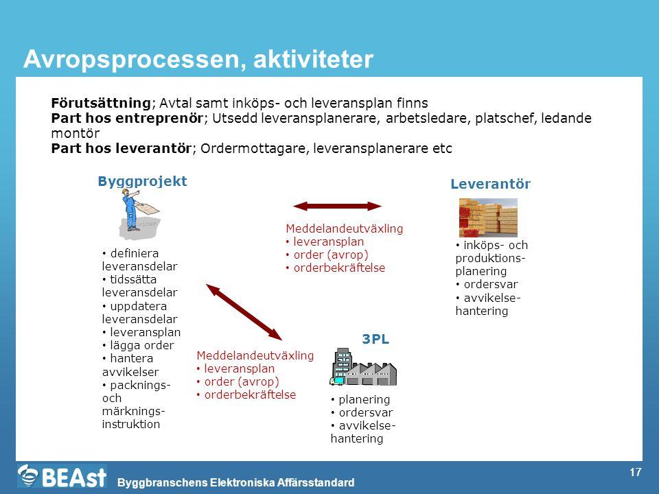 Byggbranschens Elektroniska Affärsstandard 17 Avropsprocessen, aktiviteter Byggprojekt Leverantör definiera leveransdelar tidssätta leveransdelar uppd
