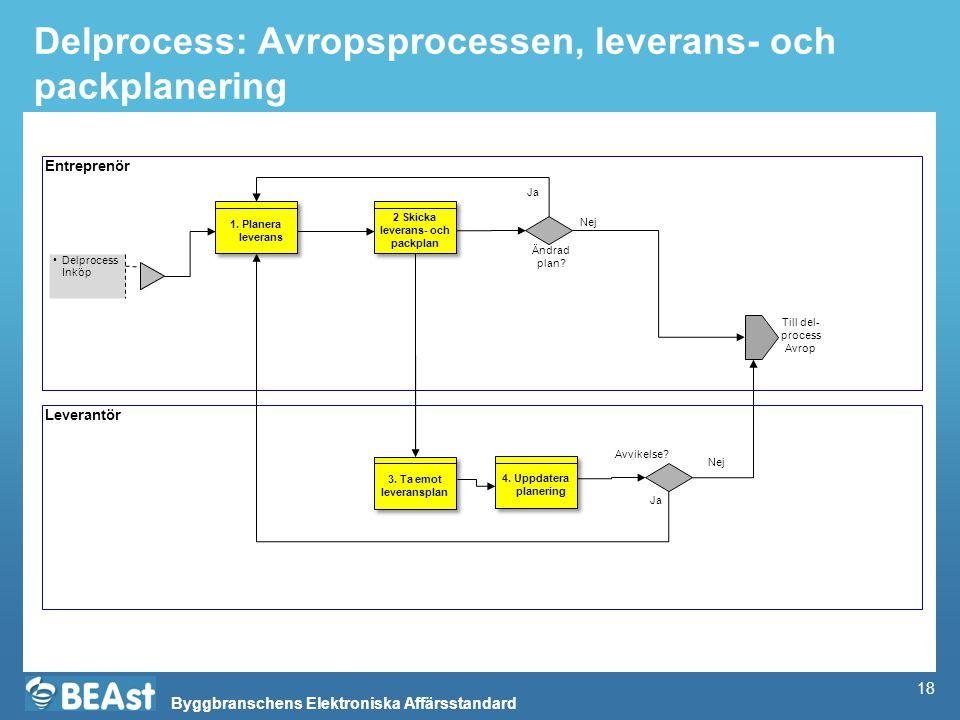 Byggbranschens Elektroniska Affärsstandard Delprocess: Avropsprocessen, leverans- och packplanering Entreprenör Leverantör Delprocess Inköp 2 Skicka l