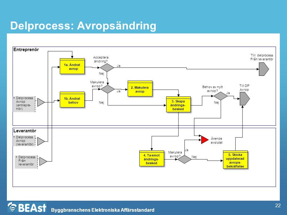 Byggbranschens Elektroniska Affärsstandard Delprocess: Avropsändring Entreprenör Leverantör Delprocess Avrop (leverantör) Till delprocess Från leveran
