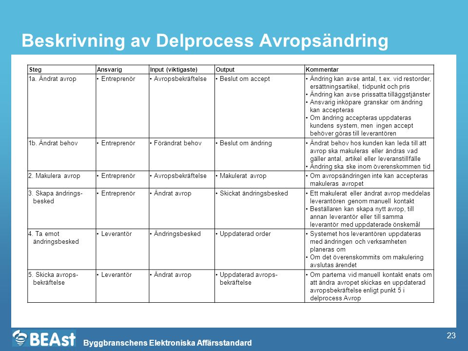 Byggbranschens Elektroniska Affärsstandard Beskrivning av Delprocess Avropsändring StegAnsvarigInput (viktigaste)OutputKommentar 1a. Ändrat avropEntre