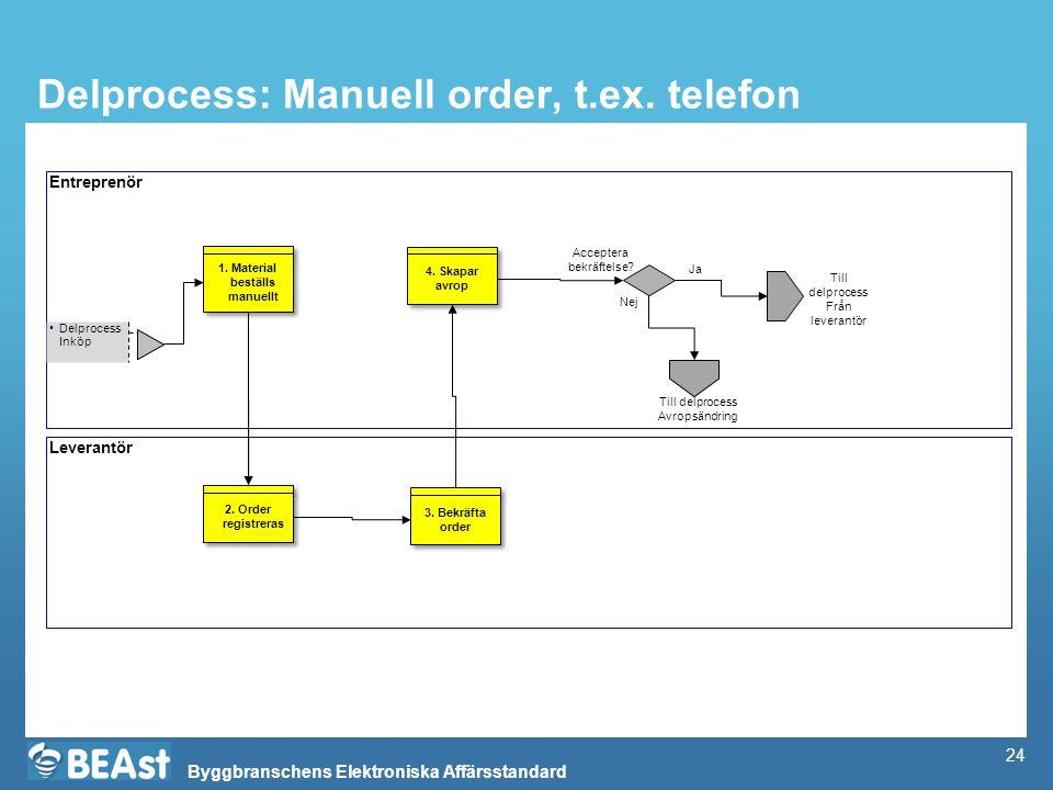 Byggbranschens Elektroniska Affärsstandard Delprocess: Manuell order, t.ex. telefon Entreprenör Leverantör Delprocess Inköp 3. Bekräfta order 2. Order