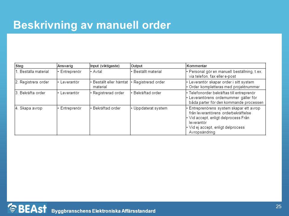 Byggbranschens Elektroniska Affärsstandard Beskrivning av manuell order StegAnsvarigInput (viktigaste)OutputKommentar 1. Beställa materialEntreprenörA