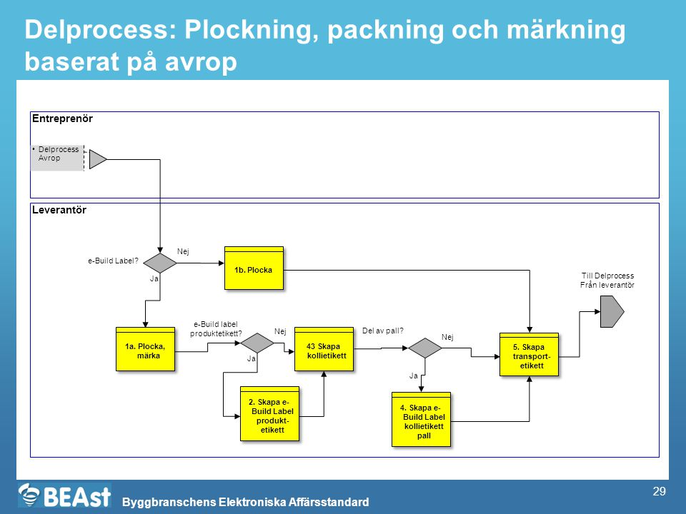 Byggbranschens Elektroniska Affärsstandard Delprocess: Plockning, packning och märkning baserat på avrop Entreprenör Leverantör Delprocess Avrop 2. Sk