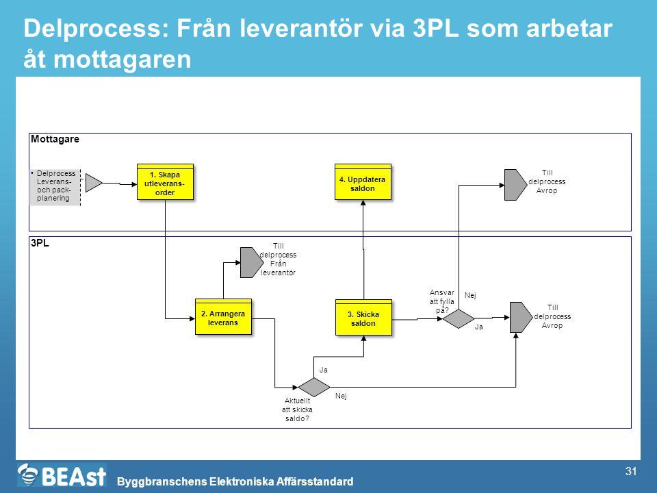 Byggbranschens Elektroniska Affärsstandard Delprocess: Från leverantör via 3PL som arbetar åt mottagaren Mottagare 3PL Delprocess Leverans- och pack-