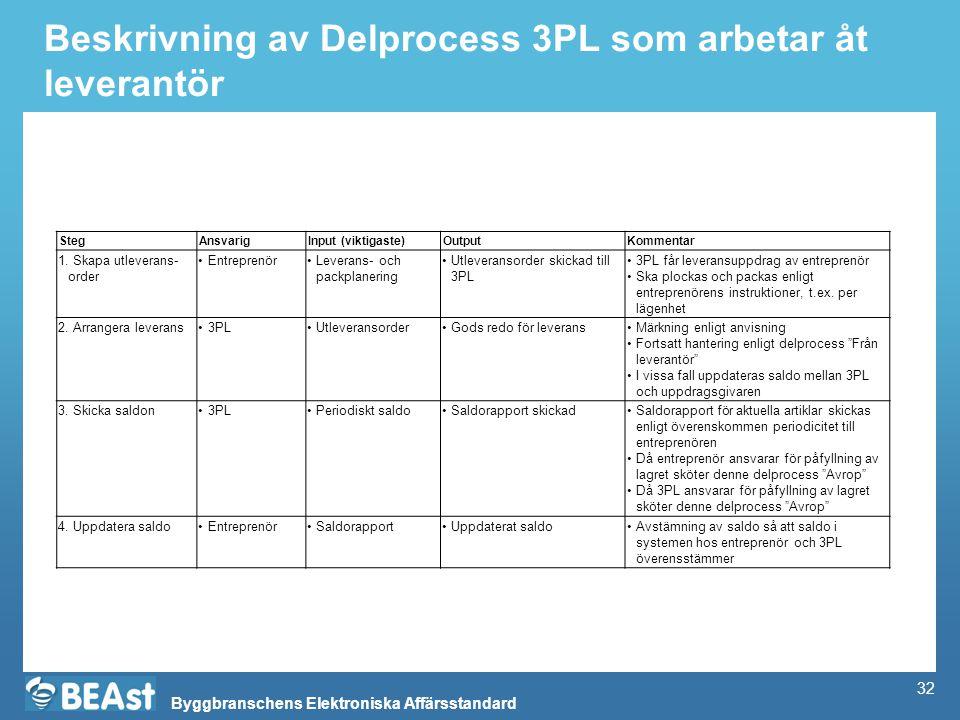 Byggbranschens Elektroniska Affärsstandard Beskrivning av Delprocess 3PL som arbetar åt leverantör StegAnsvarigInput (viktigaste)OutputKommentar 1. Sk