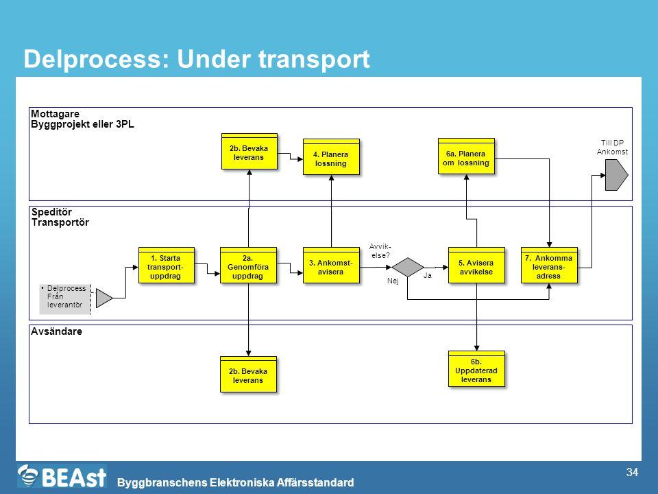 Byggbranschens Elektroniska Affärsstandard Delprocess: Under transport Mottagare Byggprojekt eller 3PL Speditör Transportör Avsändare Delprocess Från