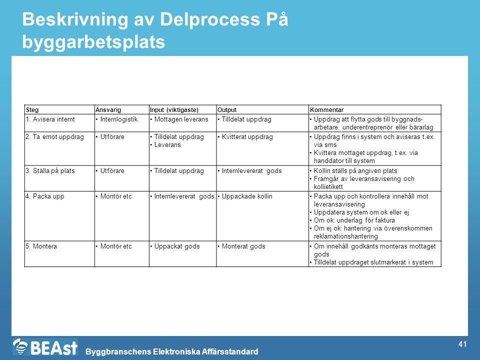 Byggbranschens Elektroniska Affärsstandard Beskrivning av Delprocess På byggarbetsplats StegAnsvarigInput (viktigaste)OutputKommentar 1. Avisera inter