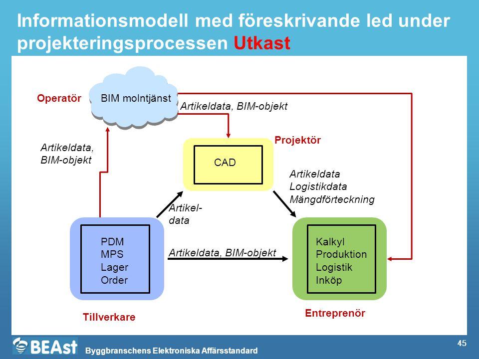 Byggbranschens Elektroniska Affärsstandard 45 Informationsmodell med föreskrivande led under projekteringsprocessen Utkast Artikeldata Logistikdata Mä